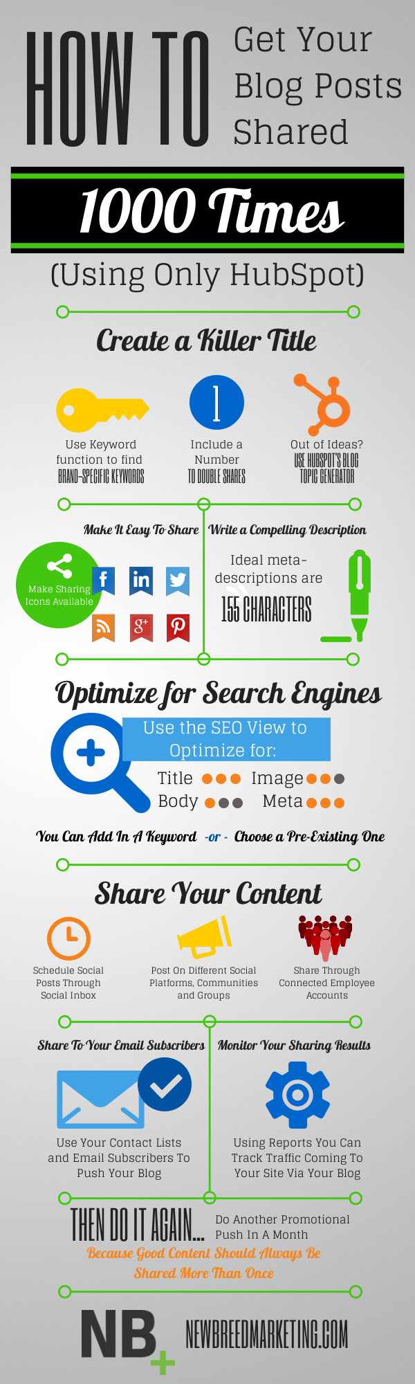 Blog-posts-infographic